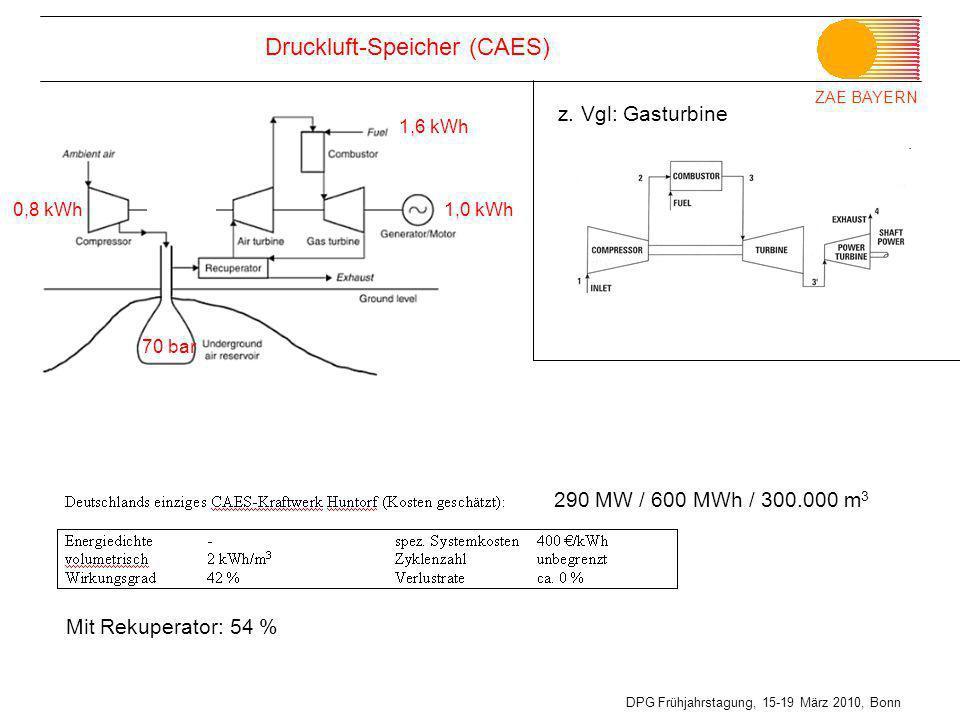 Druckluft-Speicher (CAES)