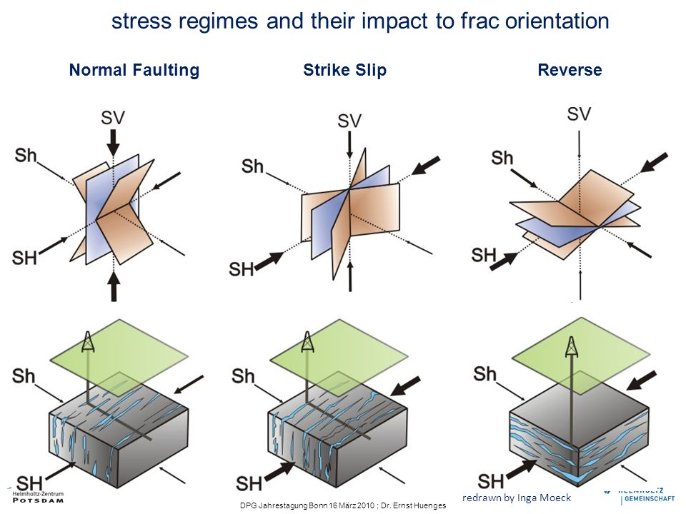 stress regimes and their impact to frac orientation