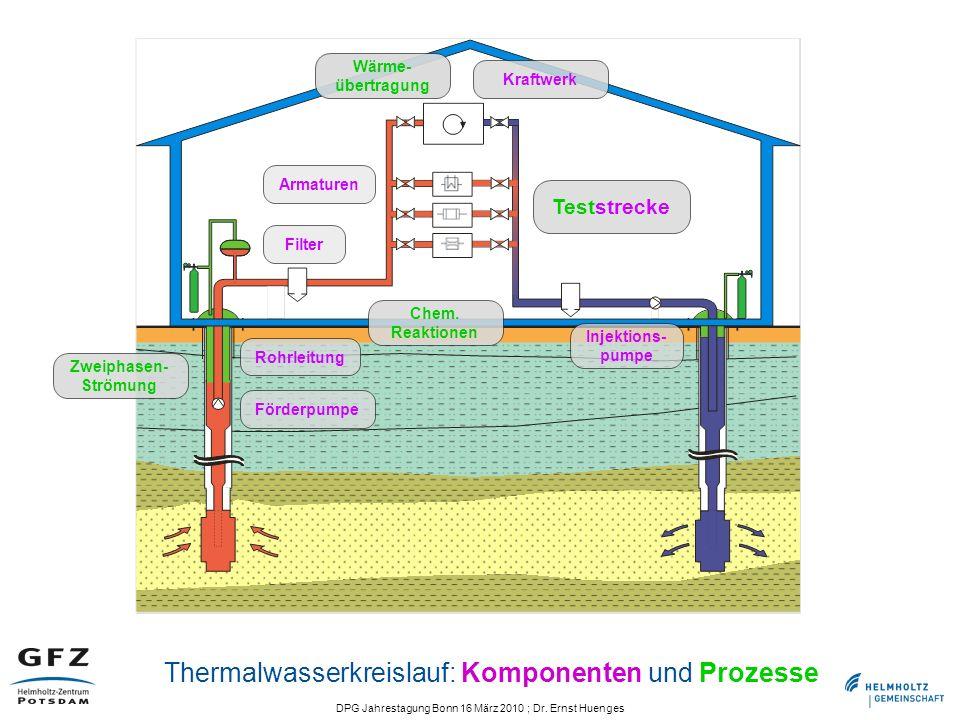 Thermalwasserkreislauf: Komponenten und Prozesse
