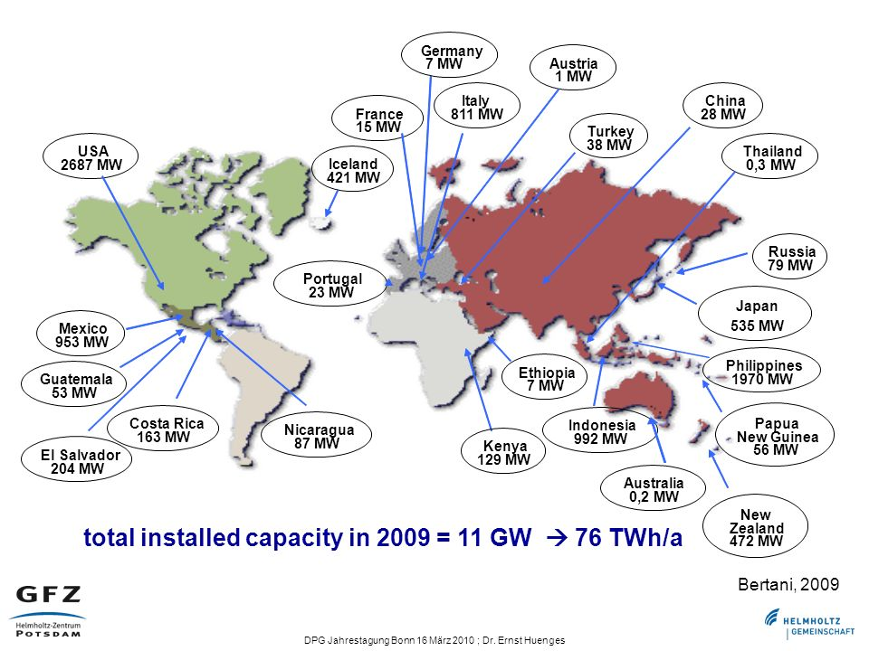 total installed capacity in 2009 = 11 GW  76 TWh/a