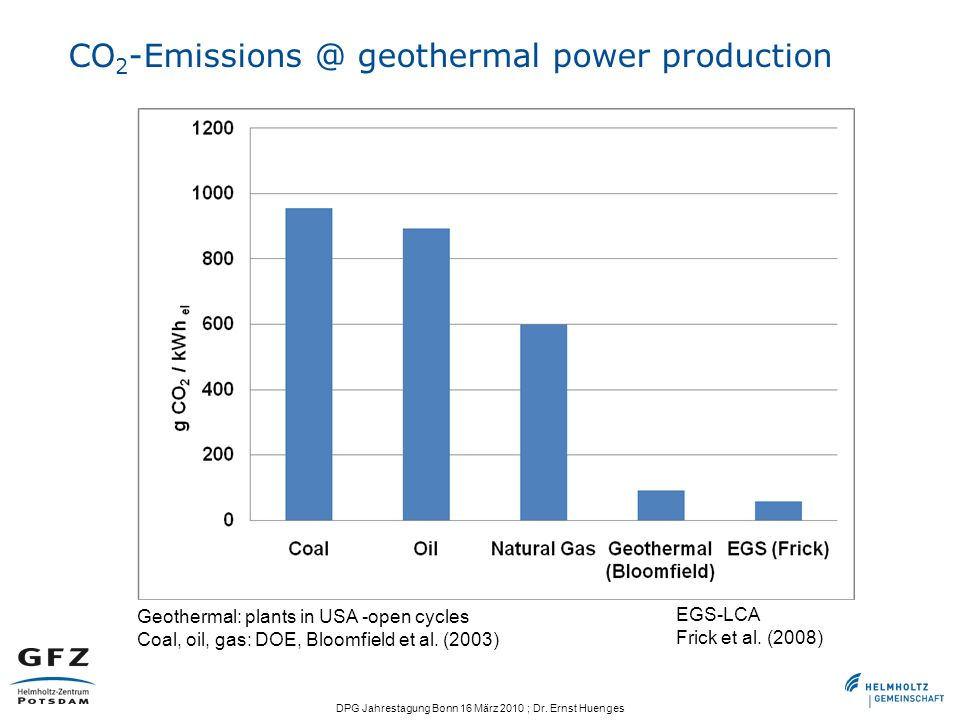 CO2-Emissions @ geothermal power production