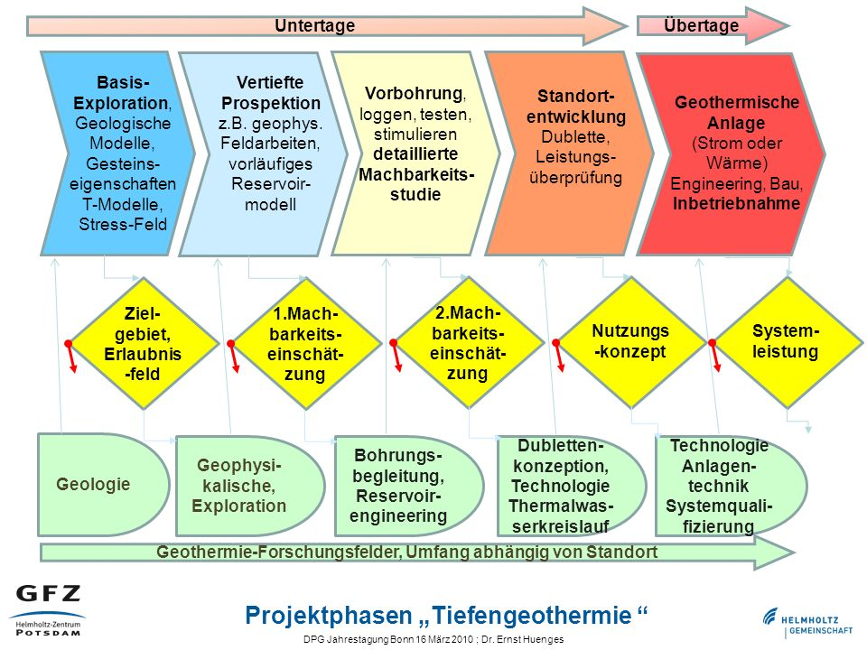 "Projektphasen ""Tiefengeothermie"