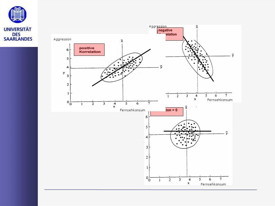 bei perfekter Korrelation r=1 besteht keine Zusammenhang ist r=0