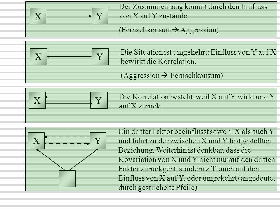 XY. Der Zusammenhang kommt durch den Einfluss von X auf Y zustande. (Fernsehkonsum Aggression) X. Y.