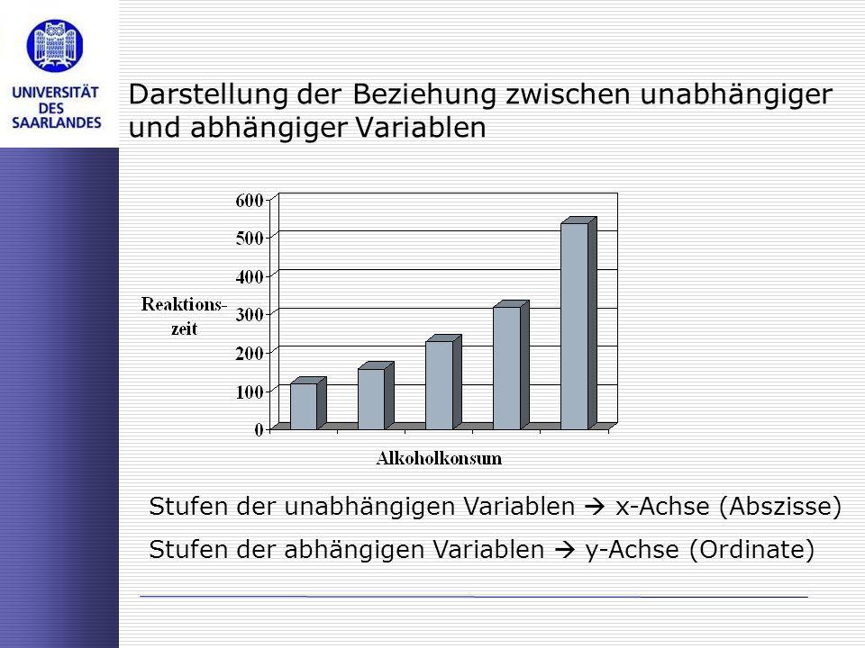 Darstellung der Beziehung zwischen unabhängiger und abhängiger Variablen