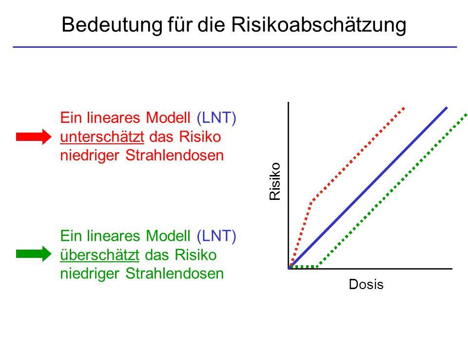 Bedeutung für die Risikoabschätzung