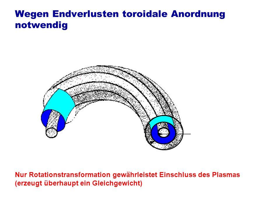 Wegen Endverlusten toroidale Anordnung notwendig