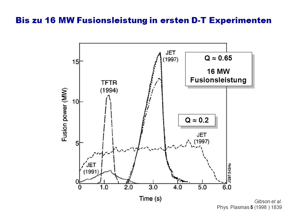 Bis zu 16 MW Fusionsleistung in ersten D-T Experimenten