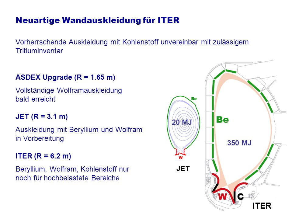 Neuartige Wandauskleidung für ITER