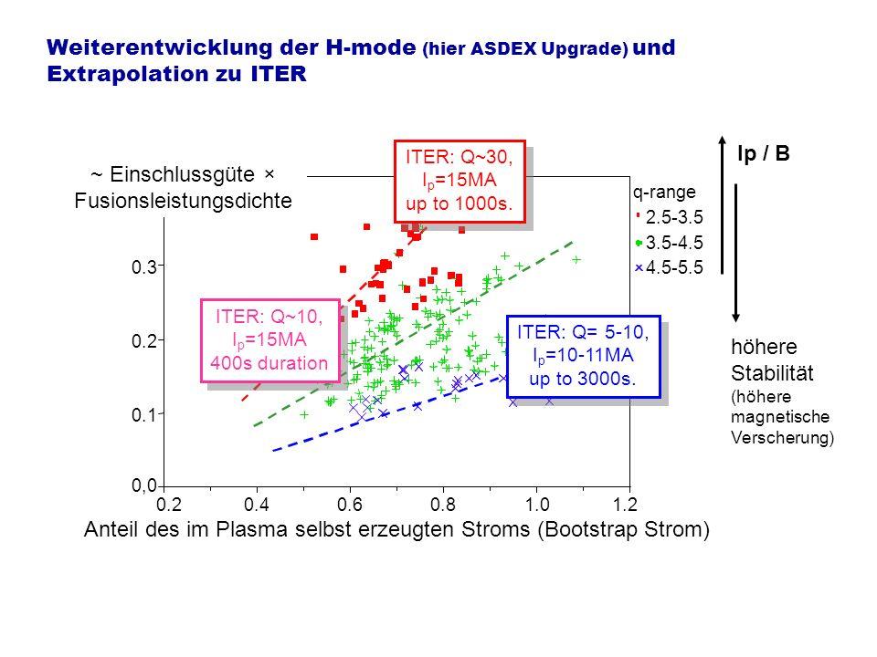 Weiterentwicklung der H-mode (hier ASDEX Upgrade) und Extrapolation zu ITER