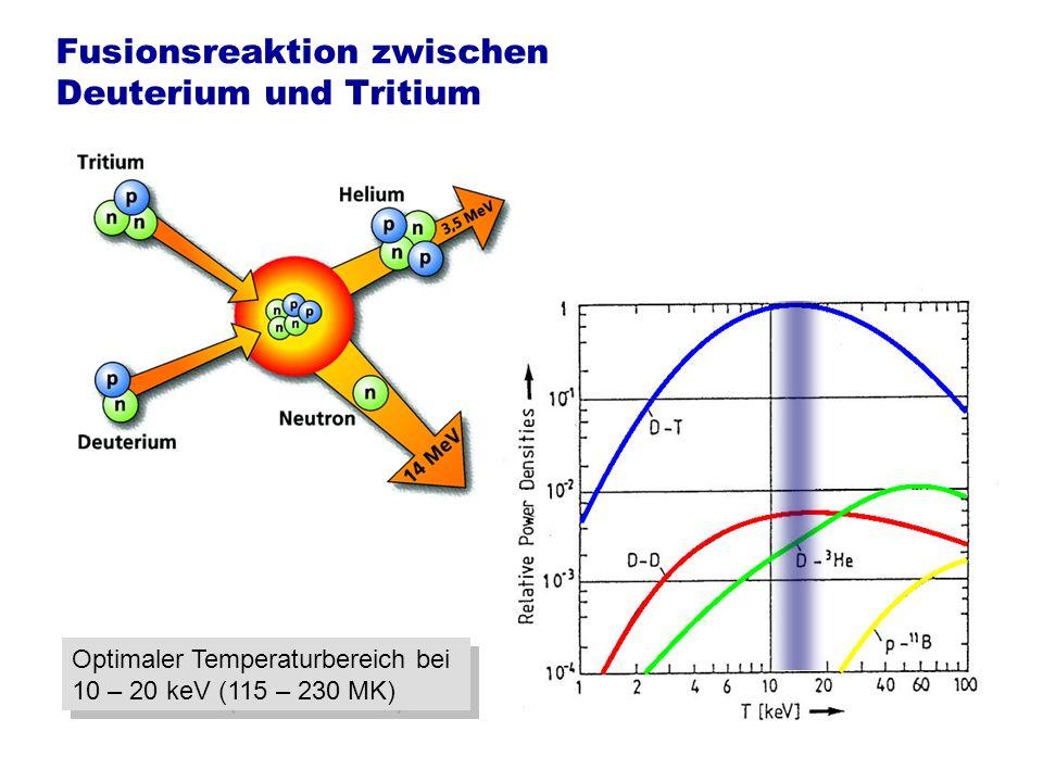 Fusionsreaktion zwischen Deuterium und Tritium