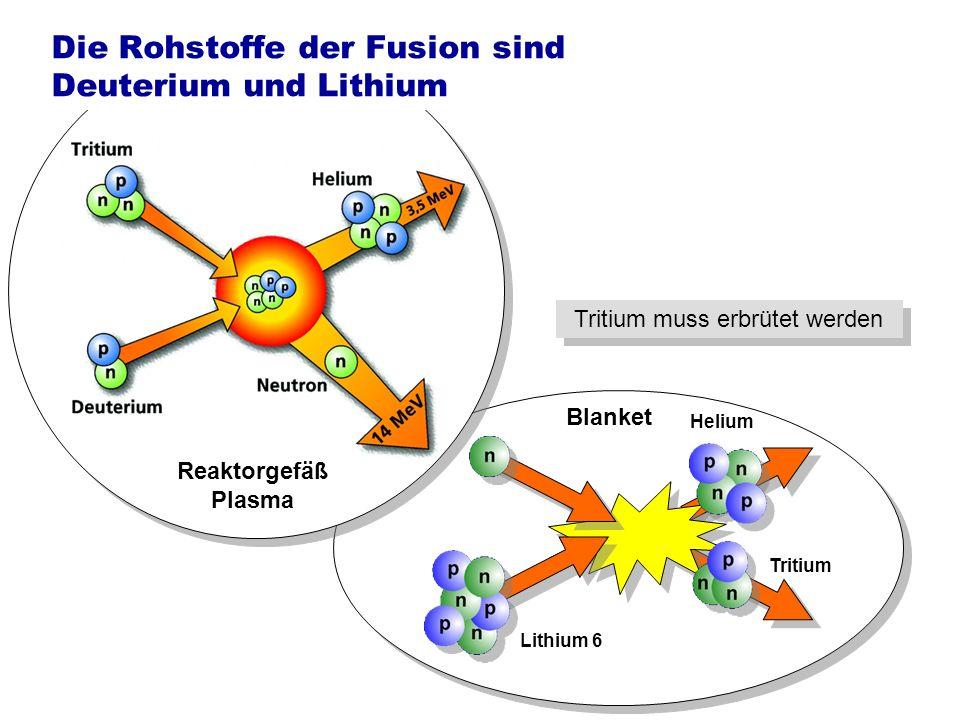 Die Rohstoffe der Fusion sind Deuterium und Lithium