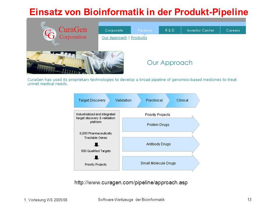 Einsatz von Bioinformatik in der Produkt-Pipeline