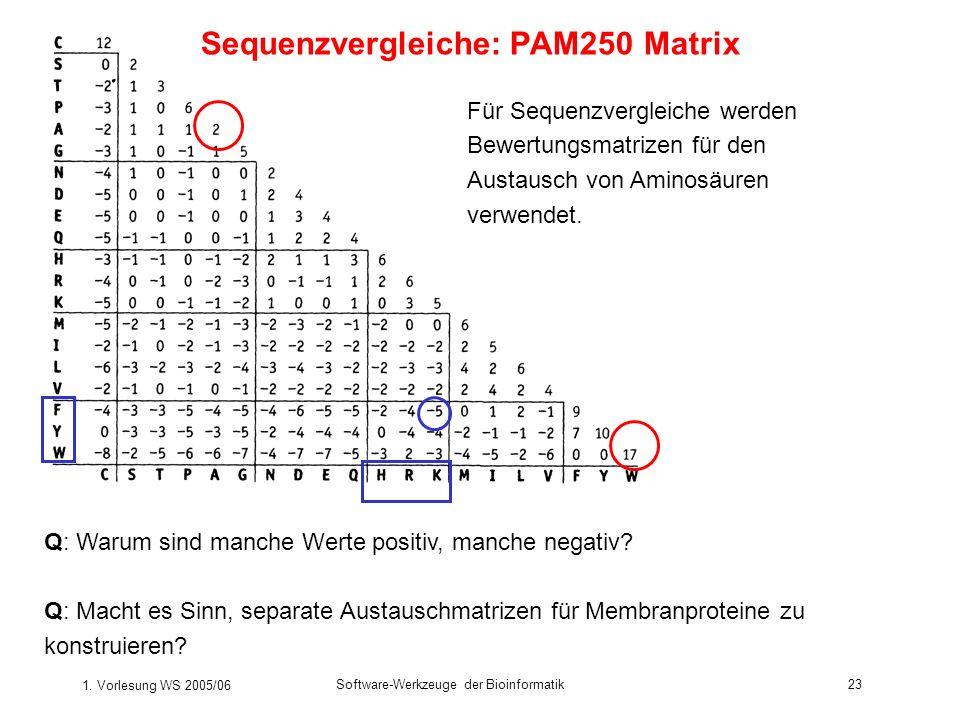 Sequenzvergleiche: PAM250 Matrix