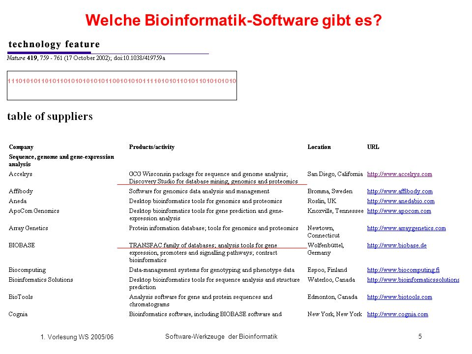Welche Bioinformatik-Software gibt es