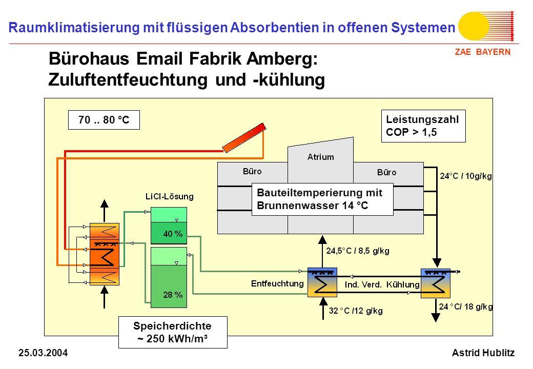 Bürohaus Email Fabrik Amberg: Zuluftentfeuchtung und -kühlung