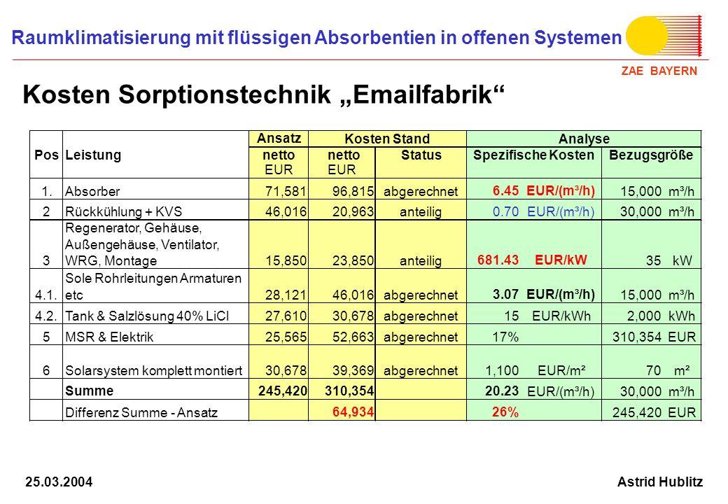 "Kosten Sorptionstechnik ""Emailfabrik"