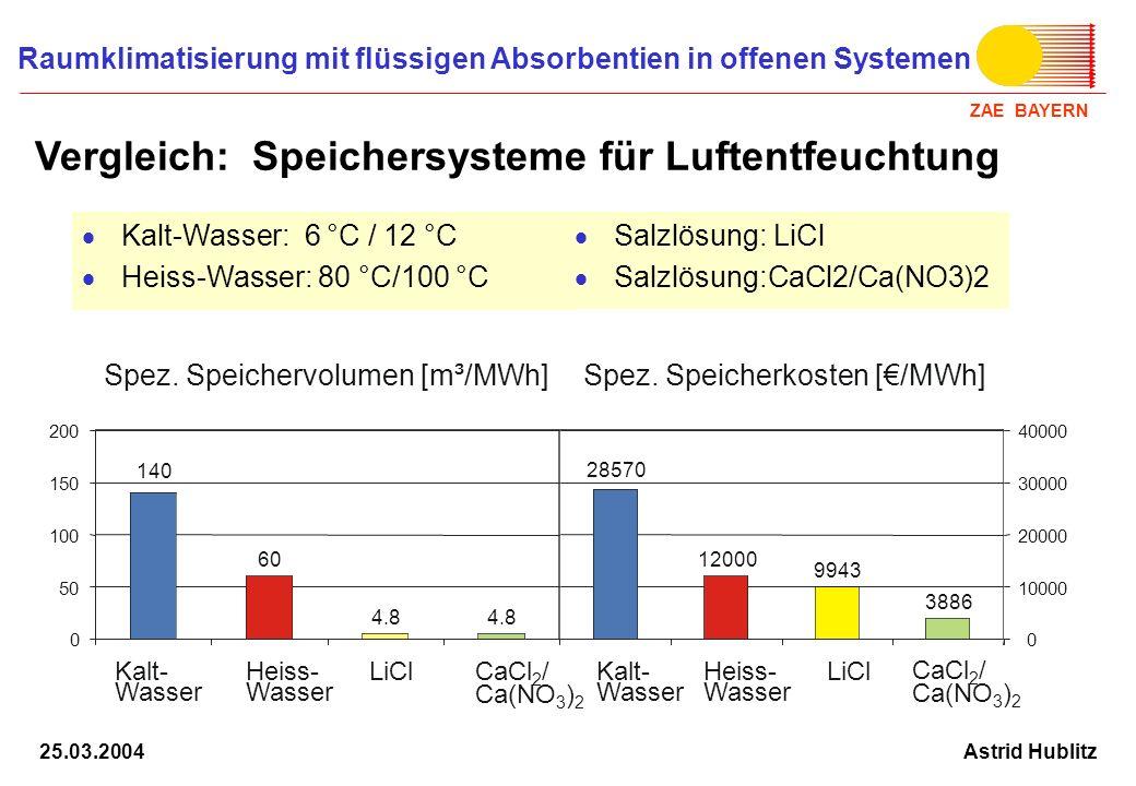 Vergleich: Speichersysteme für Luftentfeuchtung