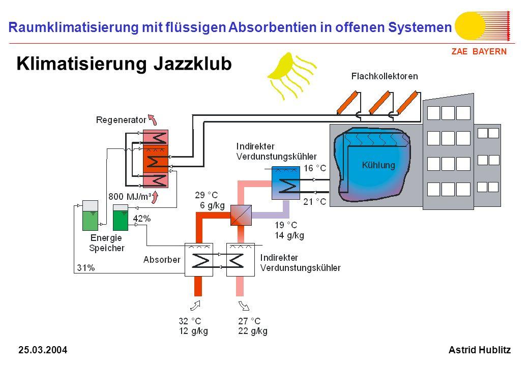 Klimatisierung Jazzklub