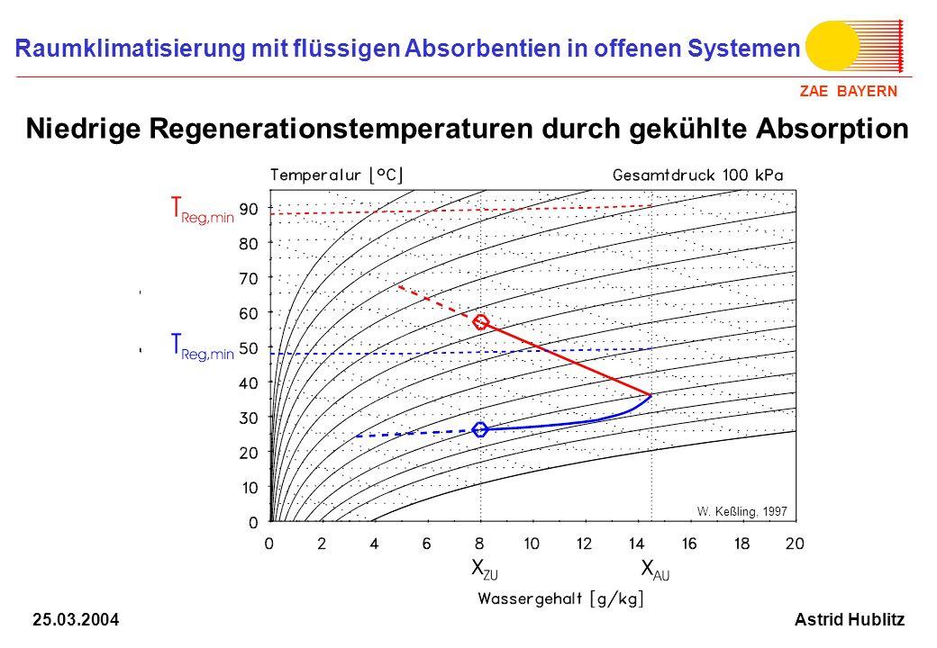Niedrige Regenerationstemperaturen durch gekühlte Absorption