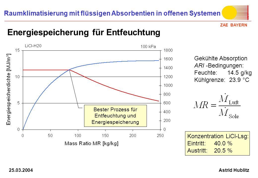 Energiespeicherung für Entfeuchtung