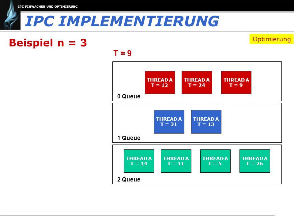 IPC IMPLEMENTIERUNG Beispiel n = 3 T = 9 Optimierung 0 Queue 1 Queue