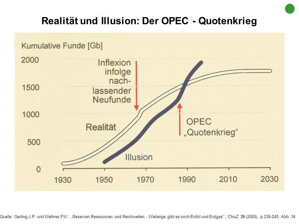 Realität und Illusion: Der OPEC - Quotenkrieg