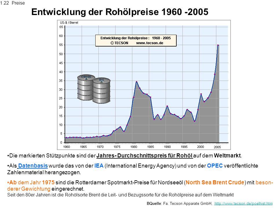 Entwicklung der Rohölpreise 1960 -2005