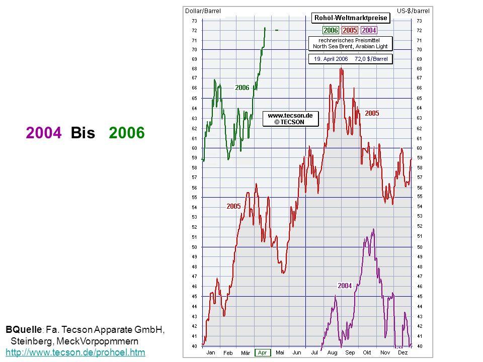 2004 Bis 2006 BQuelle: Fa.
