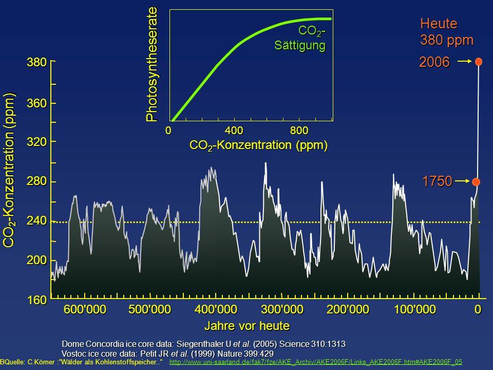 CO2-Konzentration (ppm)