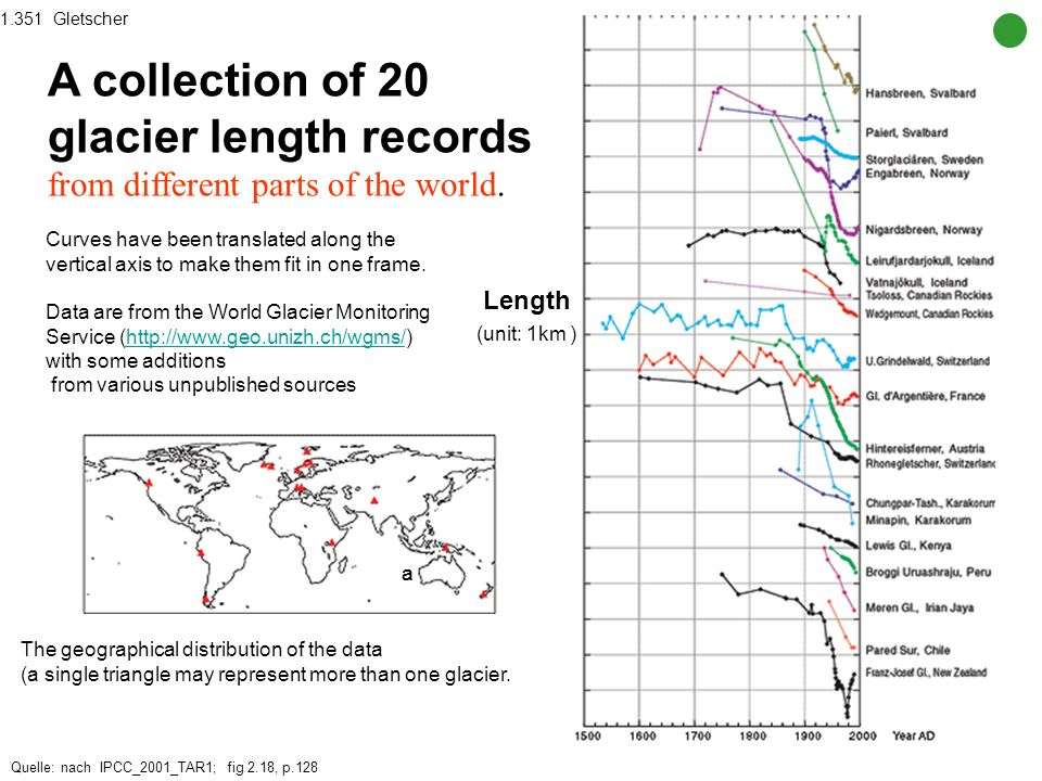 1.351 GletscherA collection of 20 glacier length records from different parts of the world.