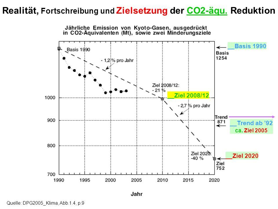 Realität, Fortschreibung und Zielsetzung der CO2-äqu. Reduktion