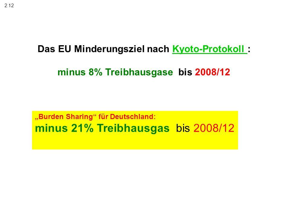 minus 21% Treibhausgas bis 2008/12