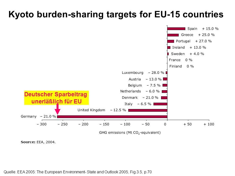 Deutscher Sparbeitrag