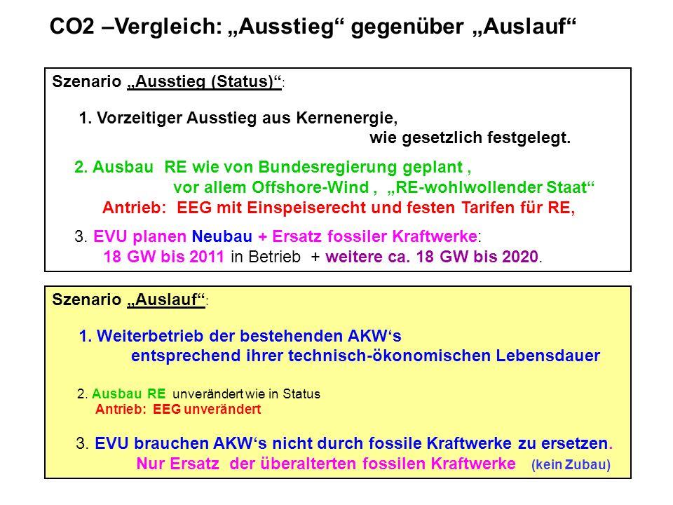 """CO2 –Vergleich: """"Ausstieg gegenüber """"Auslauf"""