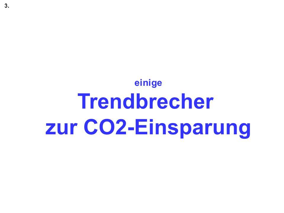 Trendbrecher zur CO2-Einsparung