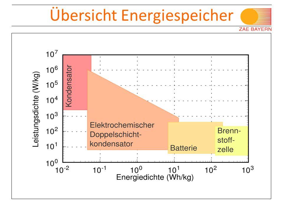 Übersicht Energiespeicher