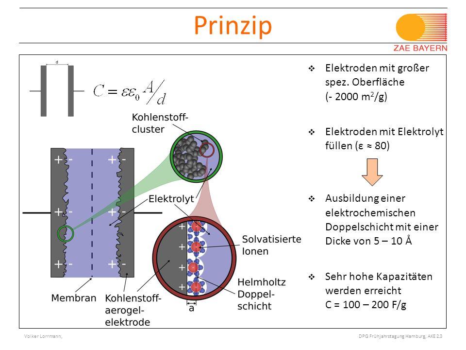 Prinzip Elektroden mit großer spez. Oberfläche (- 2000 m2/g)