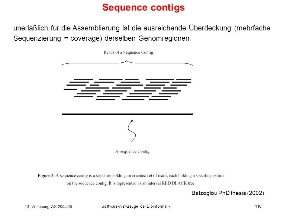 Sequence contigs unerläßlich für die Assemblierung ist die ausreichende Überdeckung (mehrfache. Sequenzierung = coverage) derselben Genomregionen.
