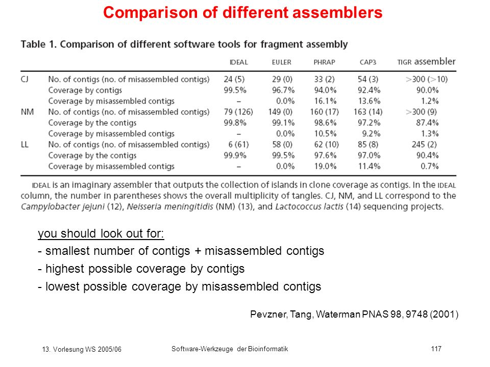 Comparison of different assemblers