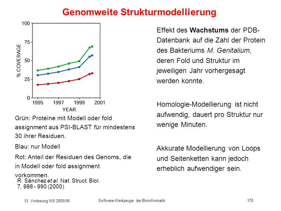 Genomweite Strukturmodellierung