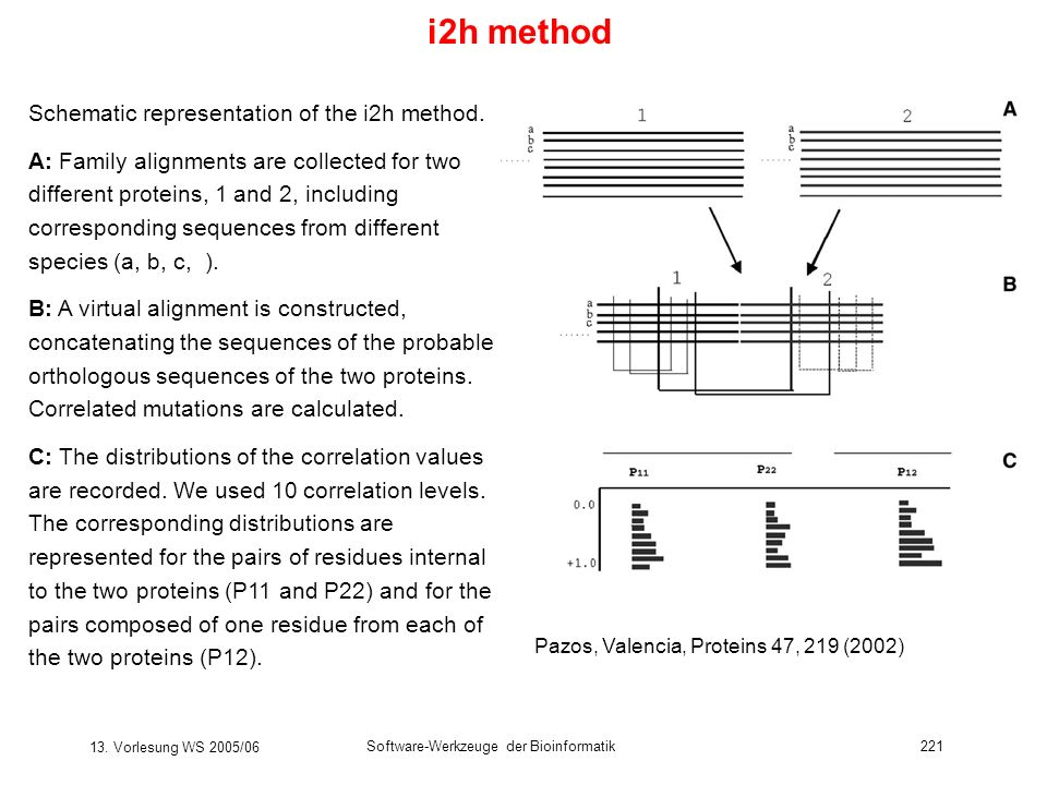 i2h method Schematic representation of the i2h method.
