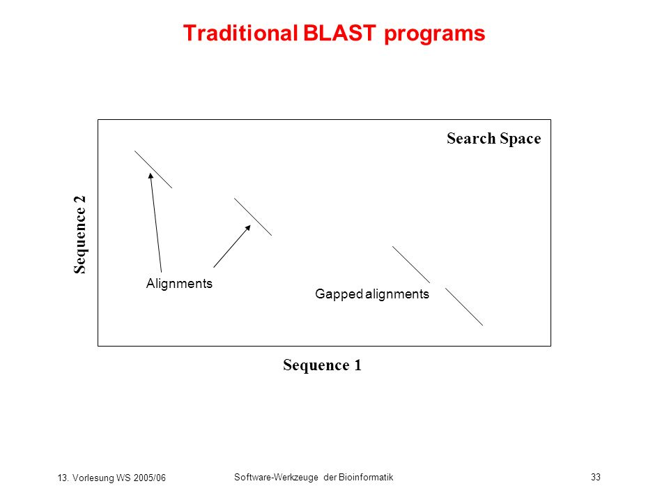 Traditional BLAST programs