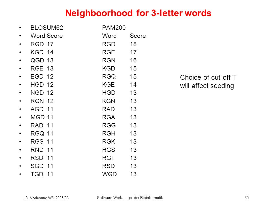 Neighboorhood for 3-letter words