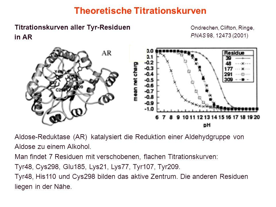 Theoretische Titrationskurven