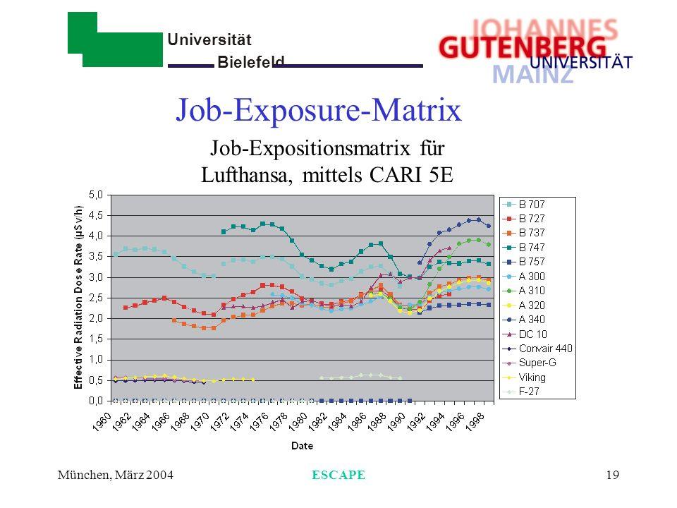 Job-Expositionsmatrix für Lufthansa, mittels CARI 5E