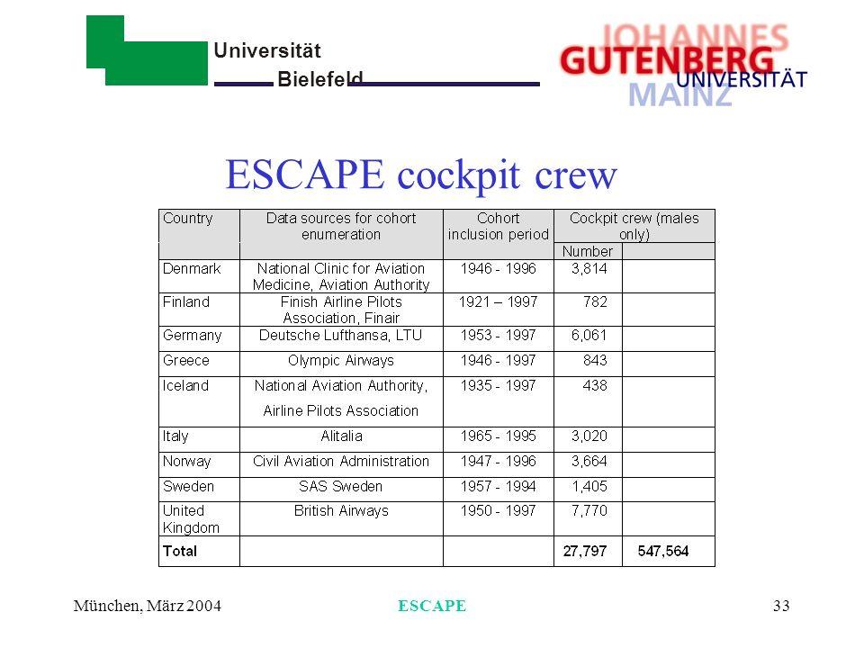 ESCAPE cockpit crew München, März 2004 ESCAPE