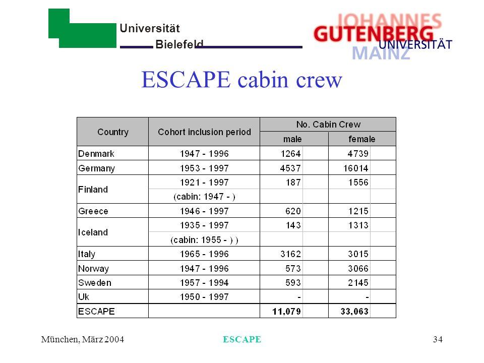 ESCAPE cabin crew München, März 2004 ESCAPE