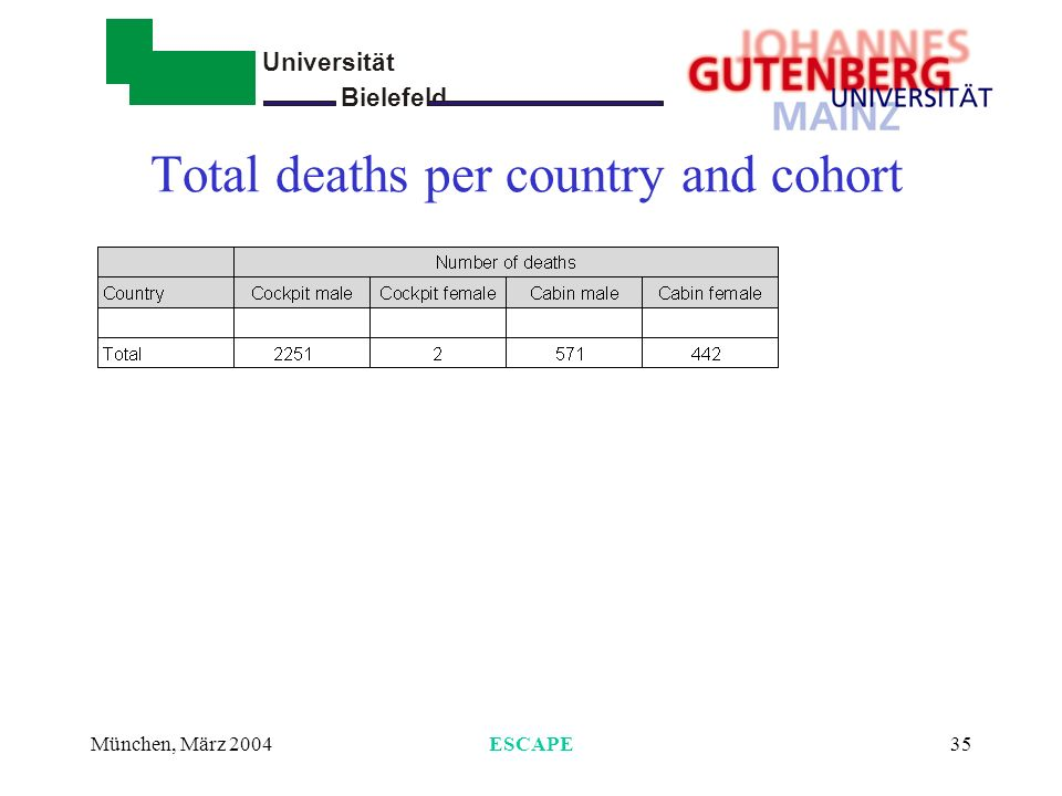 Total deaths per country and cohort