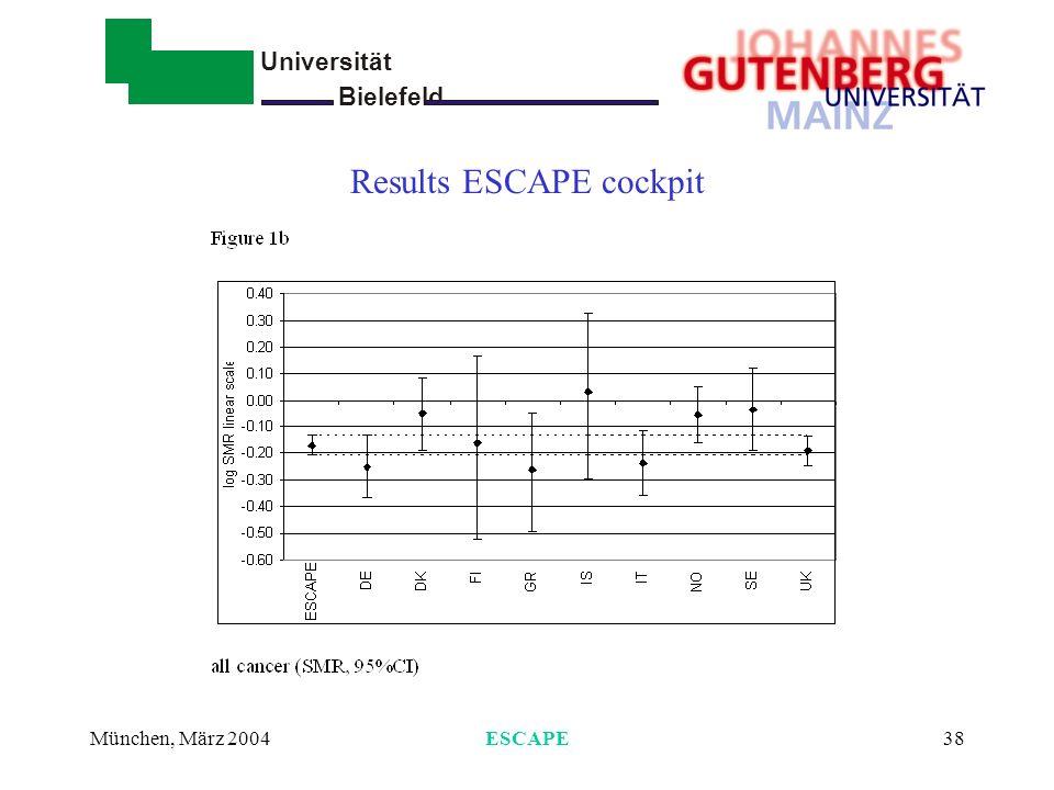 Results ESCAPE cockpit
